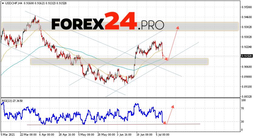 USD/CHF Forecast Dollar Franc July 9, 2021