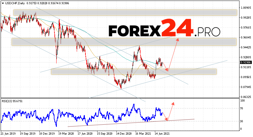 USD/CHF Forecast and Weekly Analysis July 19 — 23, 2021