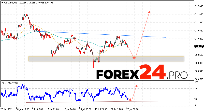 USD/JPY Forecast Japanese Yen July 28, 2021