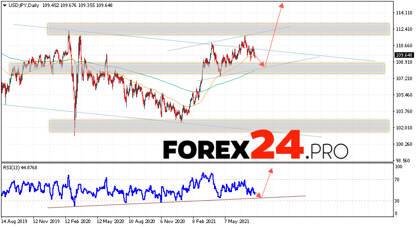 USD/JPY Forecast and Weekly Analysis August 2 — 6, 2021