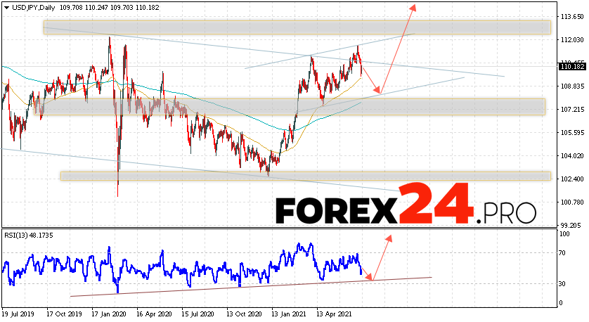 USD/JPY Forecast and Weekly Analysis July 12 — 16, 2021