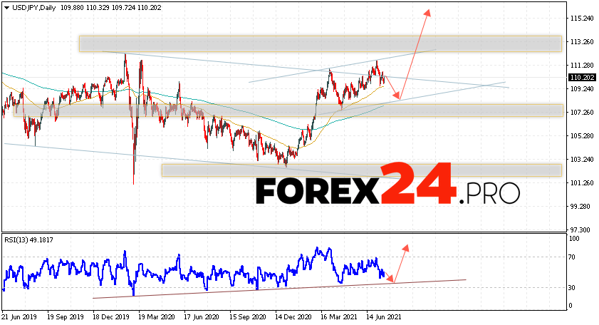 USD/JPY Forecast and Weekly Analysis July 19 — 23, 2021