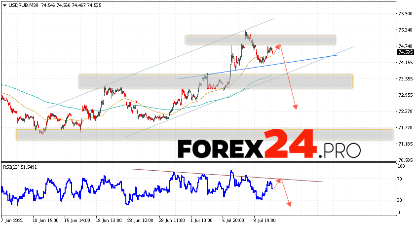 USD/RUB Forecast Russian Ruble July 13, 2021