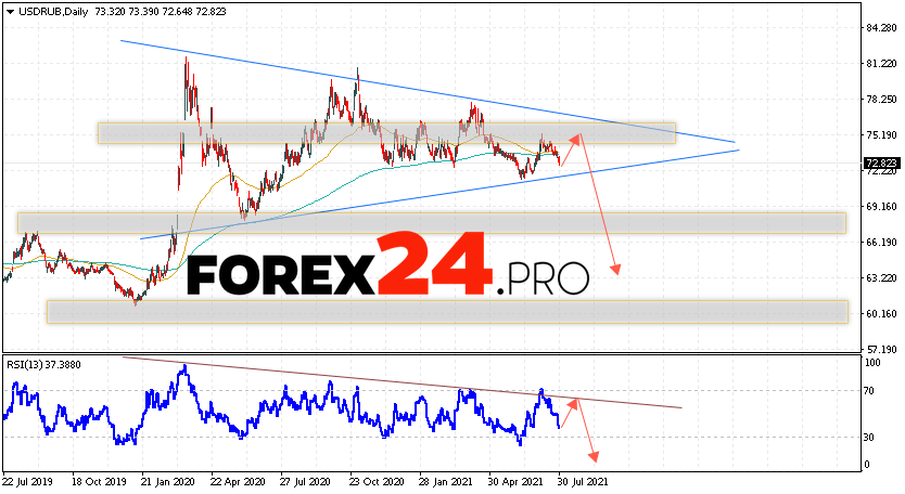 USD/RUB Forecast and Weekly Analysis August 2 — 6, 2021