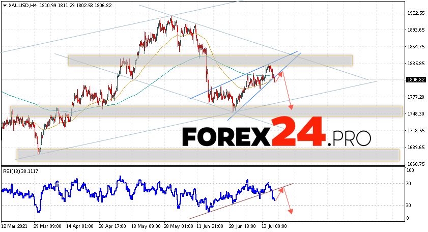 XAU/USD Forecast and GOLD analysis July 20, 2021