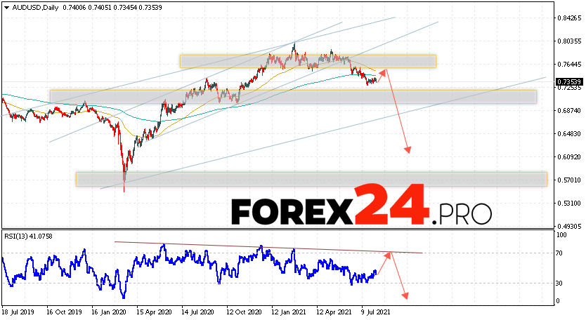 AUD/USD Forecast and Weekly Analysis August 9 — 13, 2021