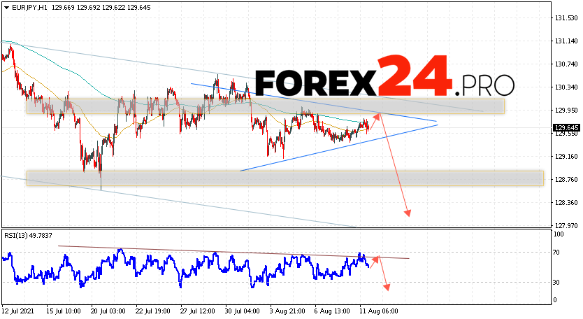 EUR/JPY forecast Euro to Japanese Yen August 12, 2021