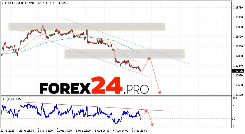 EUR/USD Forecast Euro Dollar August 11, 2021