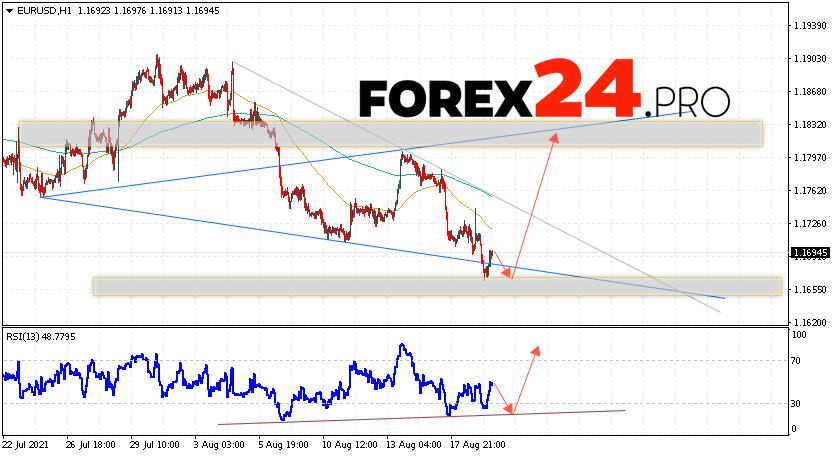 EUR/USD Forecast Euro Dollar August 20, 2021