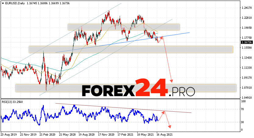 EUR/USD Forecast and Weekly Analysis August 23 — 27, 2021