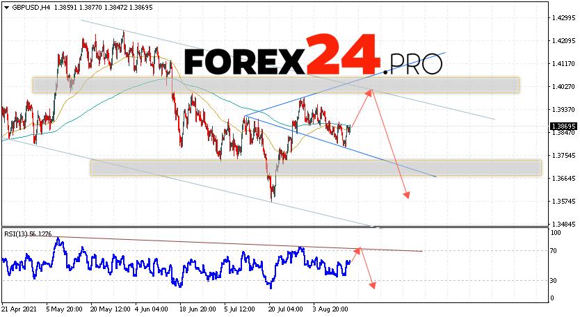 GBP/USD Forecast Pound Dollar August 17, 2021