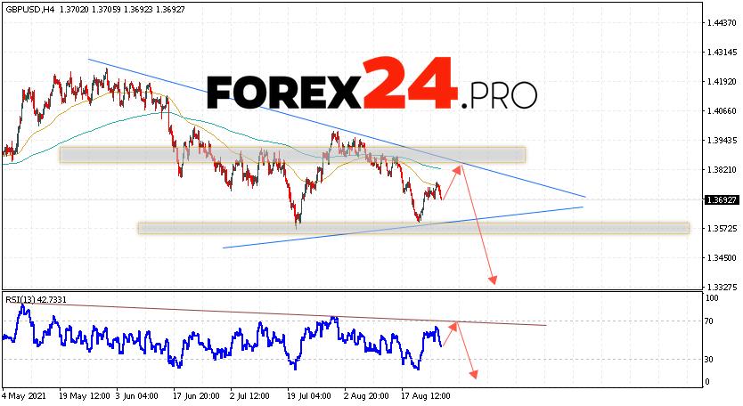 GBP/USD Forecast Pound Dollar August 30, 2021