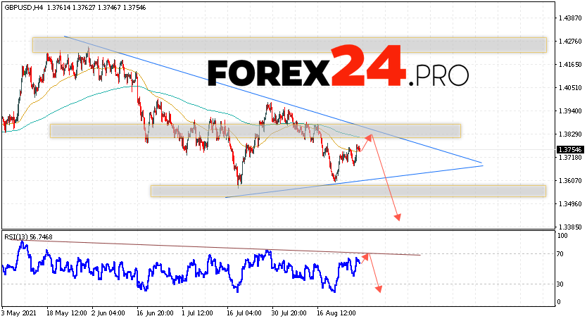 GBP/USD Forecast Pound Dollar August 31, 2021