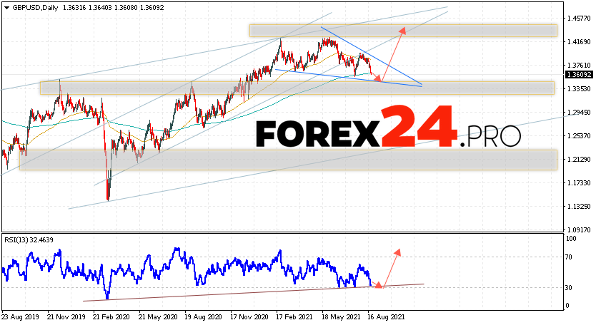 GBP/USD Forecast and Weekly Analysis August 23 — 27, 2021