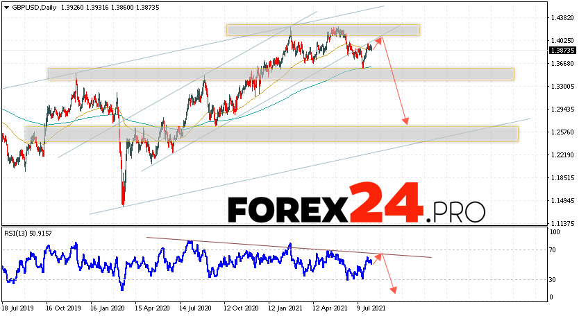 GBP/USD Forecast and Weekly Analysis August 9 — 13, 2021