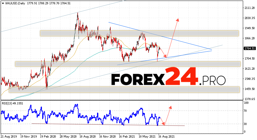 GOLD Price Forecast and Weekly Analysis August 23 — 27, 2021