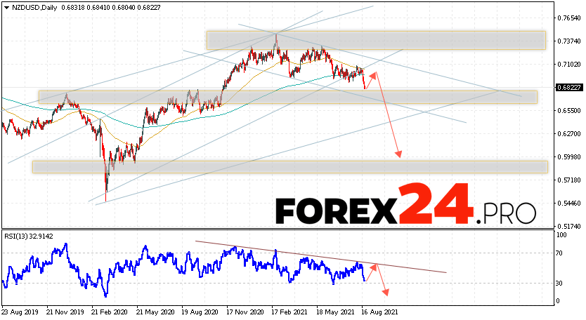 NZD/USD Forecast and Weekly Analysis August 23 — 27, 2021