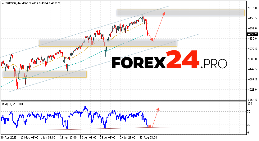 S&P 500 Forecast and Analysis August 20, 2021