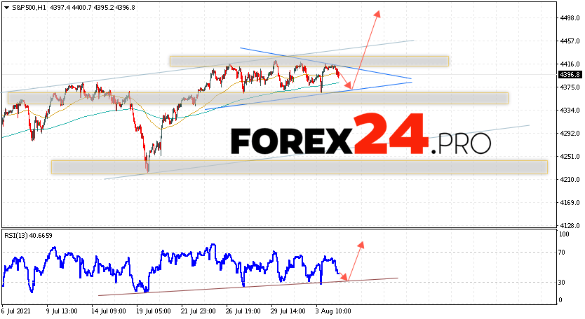 S&P 500 Forecast and Analysis August 5, 2021