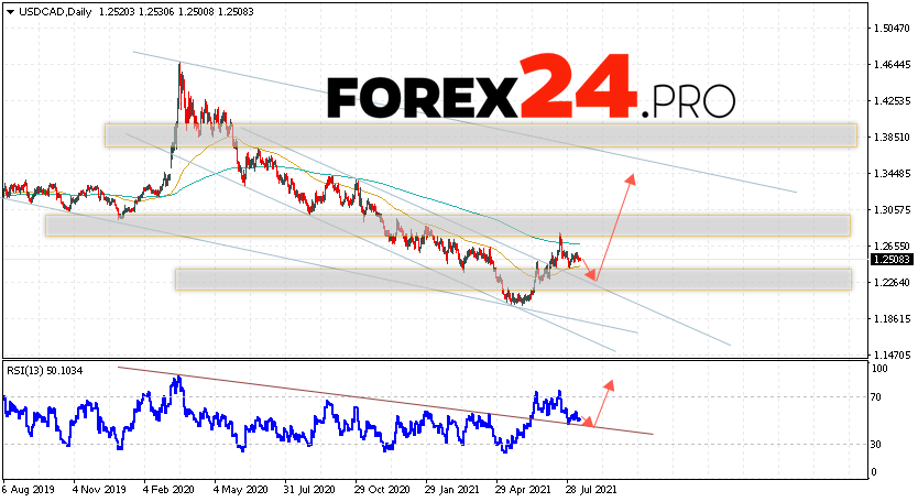 USD/CAD Forecast and Weekly Analysis August 16 — 20, 2021