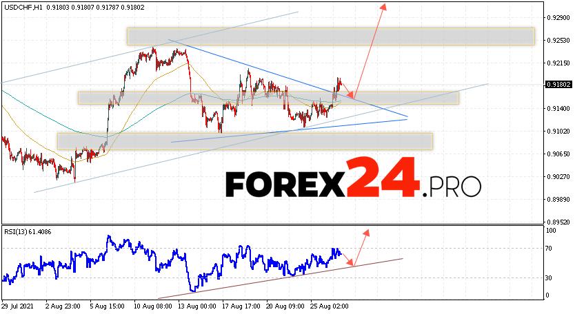 USD/CHF Forecast Dollar Franc August 30, 2021