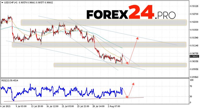 USD/CHF Forecast Dollar Franc August 5, 2021
