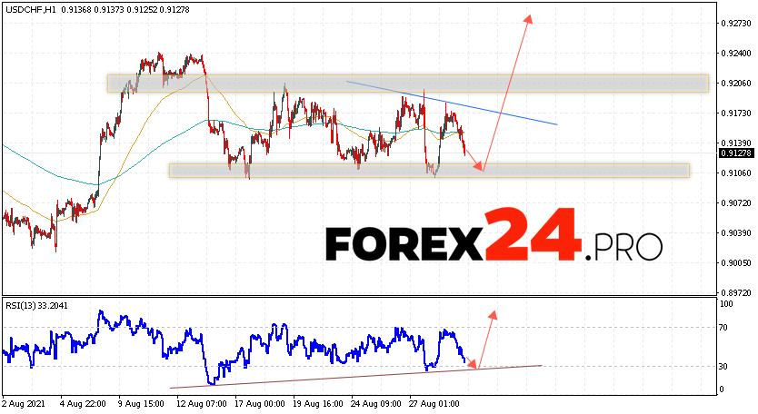 USD/CHF Forecast Dollar Franc September 1, 2021