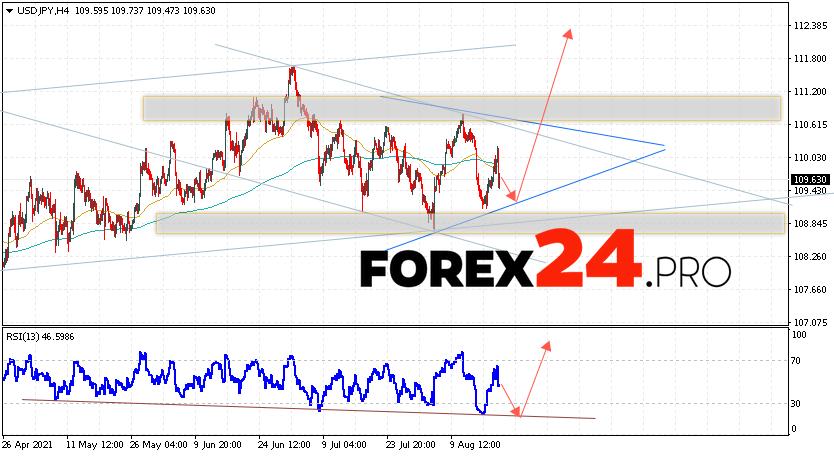 USD/JPY Forecast Japanese Yen August 20, 2021