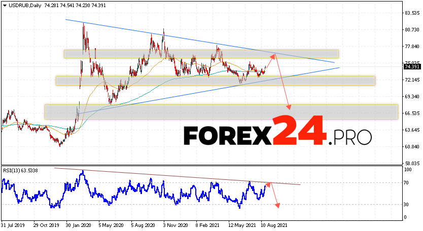 USD/RUB Forecast and Weekly Analysis August 23 — 27, 2021