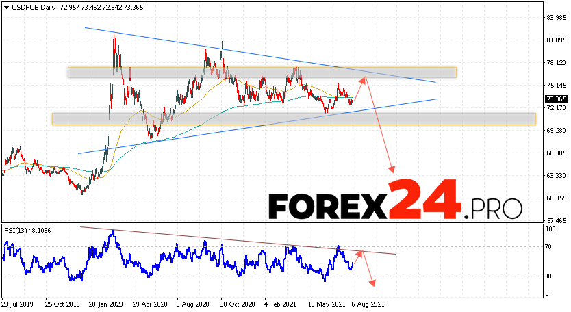USD/RUB Forecast and Weekly Analysis August 9 — 13, 2021