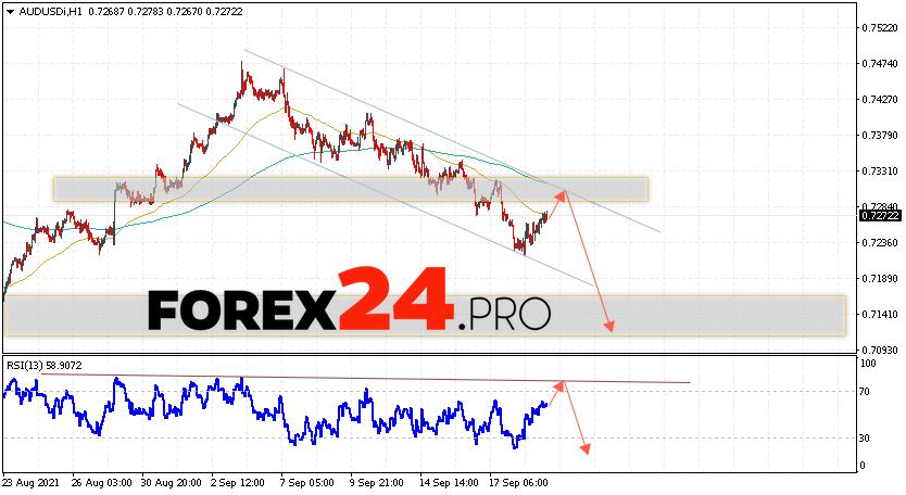 AUD/USD Forecast Australian Dollar September 22, 2021