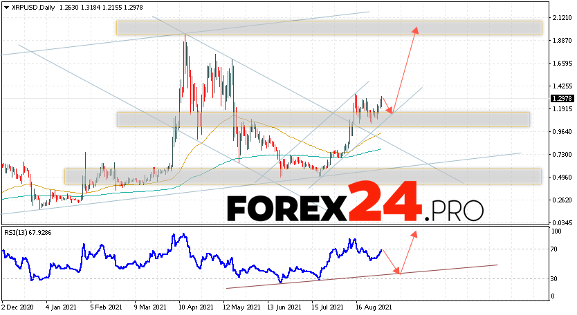 Cryptocurrency XRP Forecast and Analysis September 6 — 10, 2021