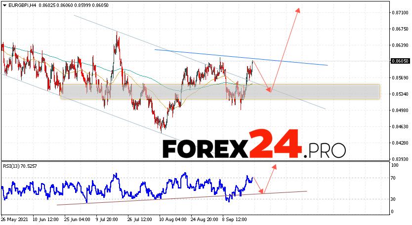 EUR/GBP Forecast Euro Pound September 23, 2021