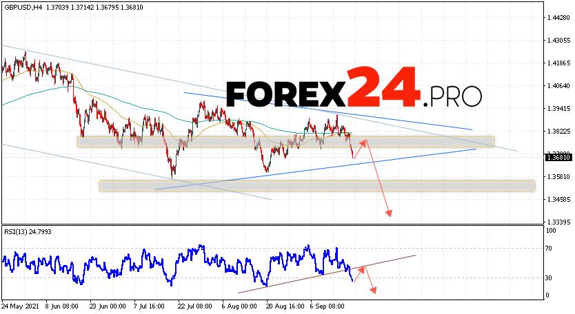 GBP/USD Forecast Pound Dollar September 21, 2021