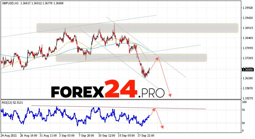 GBP/USD Forecast Pound Dollar September 22, 2021