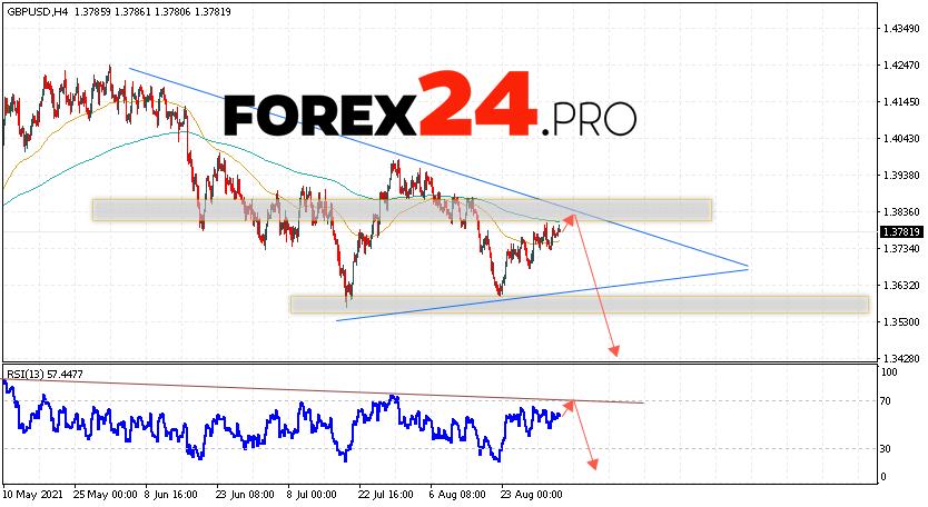 GBP/USD Forecast Pound Dollar September 3, 2021