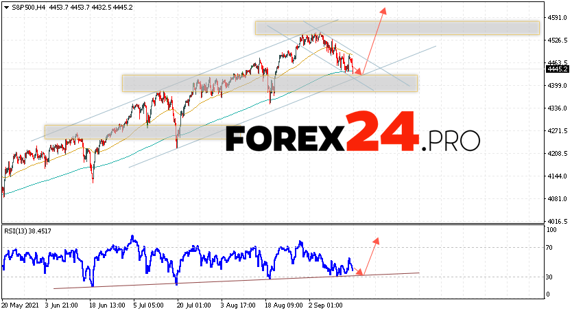 S&P 500 Forecast and Analysis September 17, 2021
