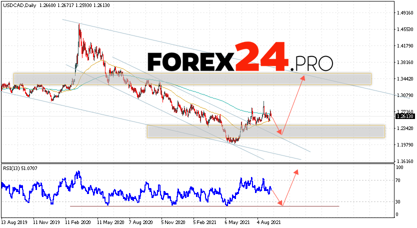 USD/CAD Forecast and Weekly Analysis September 13 — 17, 2021