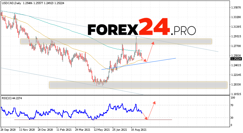 USD/CAD Forecast and Weekly Analysis September 6 — 10, 2021