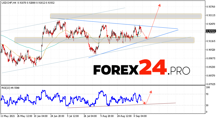 USD/CHF Forecast Dollar Franc September 15, 2021