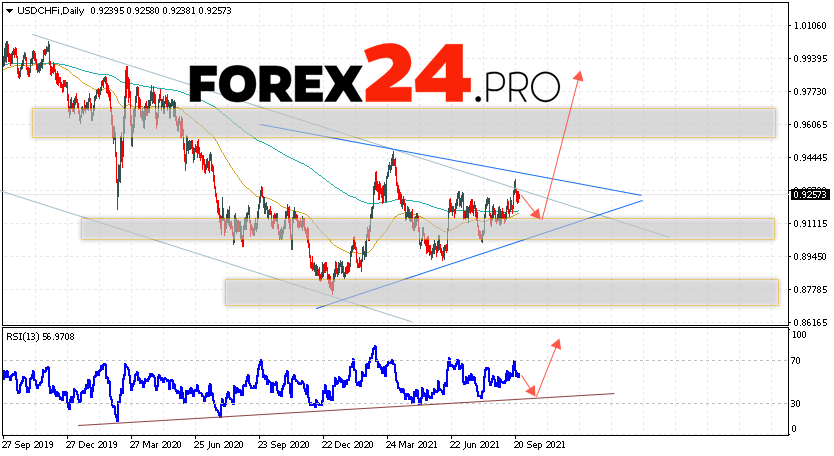 USD/CHF Forecast and Weekly Analysis September 27 — October 1, 2021