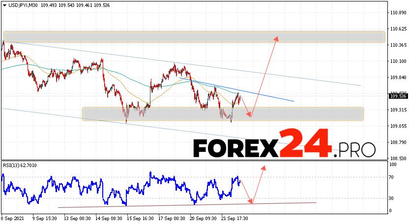 USD/JPY Forecast Japanese Yen September 23, 2021