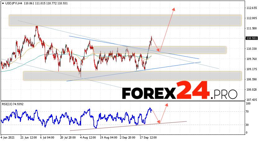 USD/JPY Forecast Japanese Yen September 29, 2021