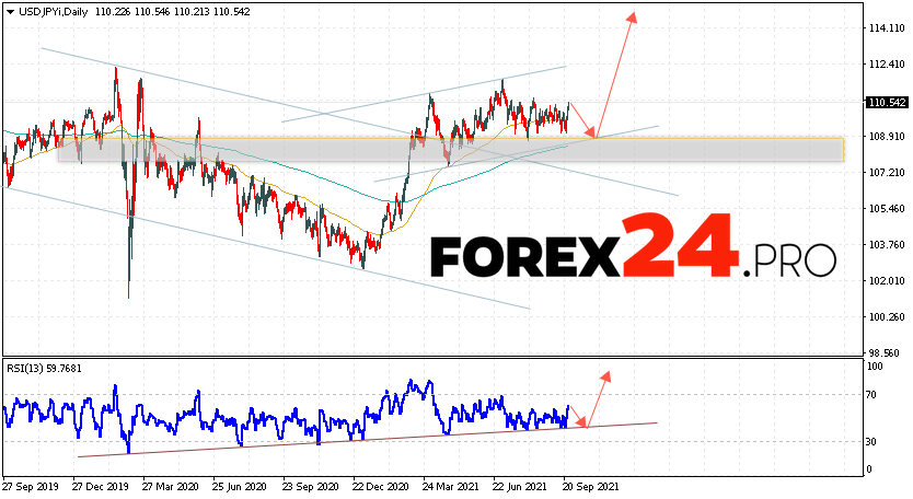 USD/JPY Forecast and Weekly Analysis September 27 — October 1, 2021