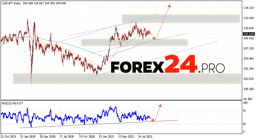 USD/JPY Forecast and Weekly Analysis September 6 — 10, 2021