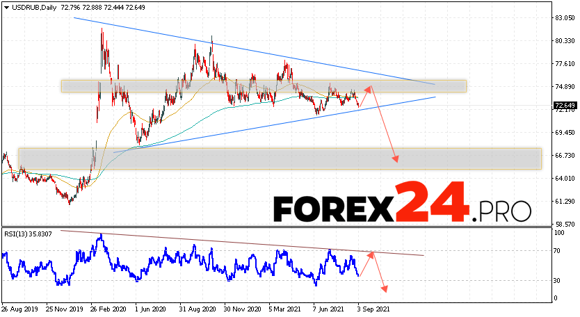 USD/RUB Forecast and Weekly Analysis September 6 — 10, 2021