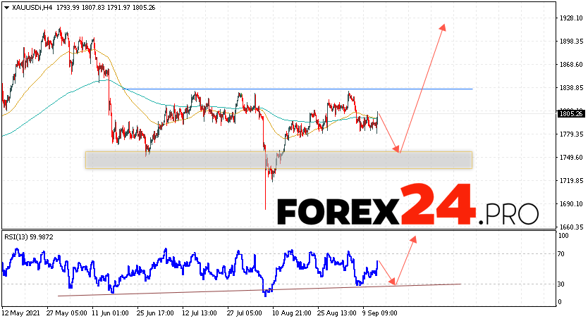 XAU/USD Forecast and GOLD analysis September 15, 2021