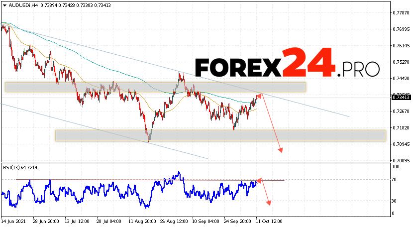 AUD/USD Forecast Australian Dollar October 12, 2021