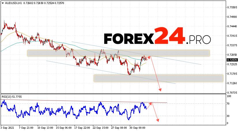 AUD/USD Forecast Australian Dollar October 5, 2021
