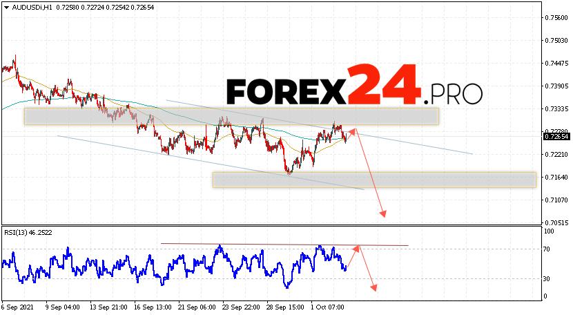 AUD/USD Forecast Australian Dollar October 6, 2021